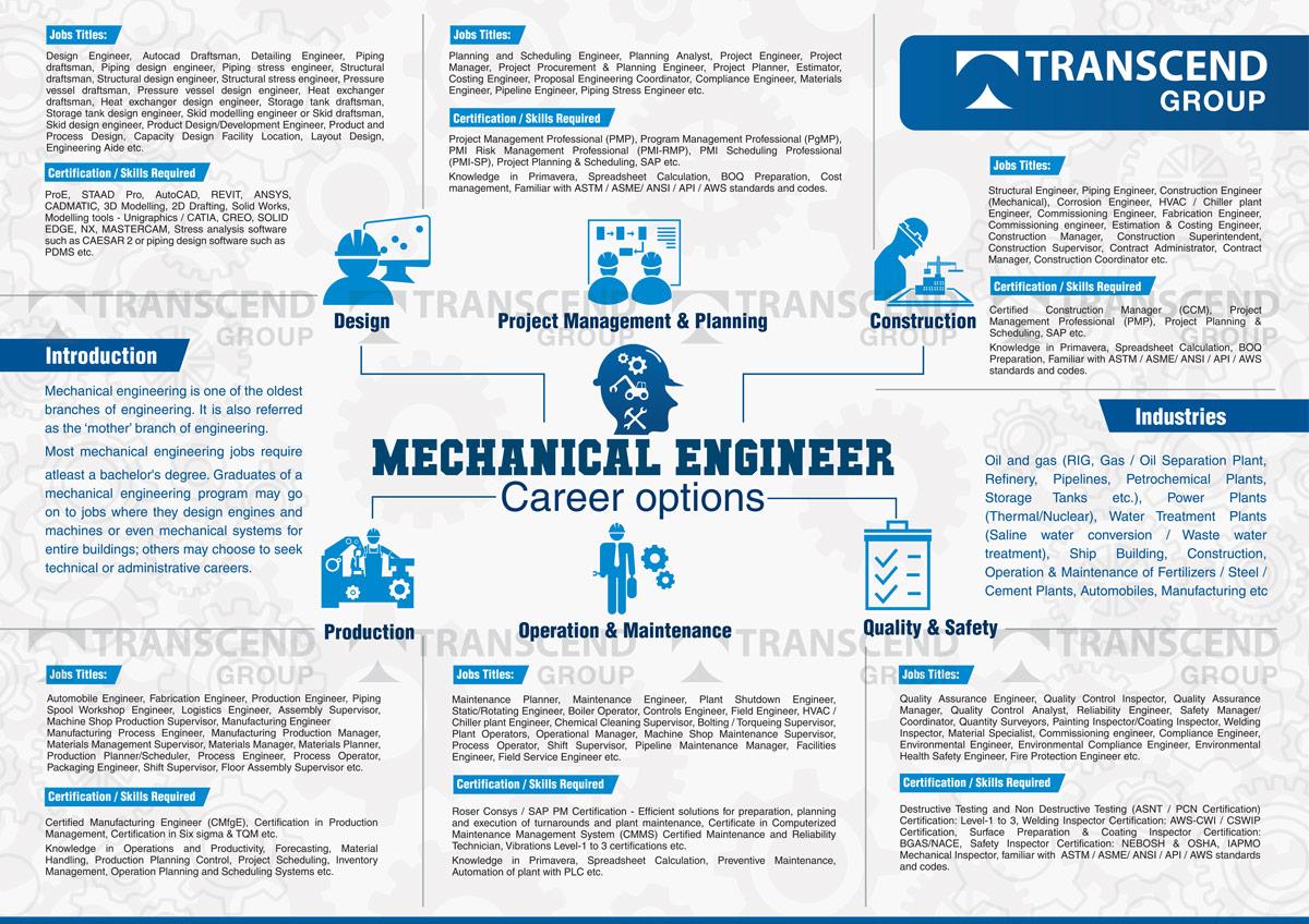 Mechanical Engineer Career Options Mechanical Engineer Career Path